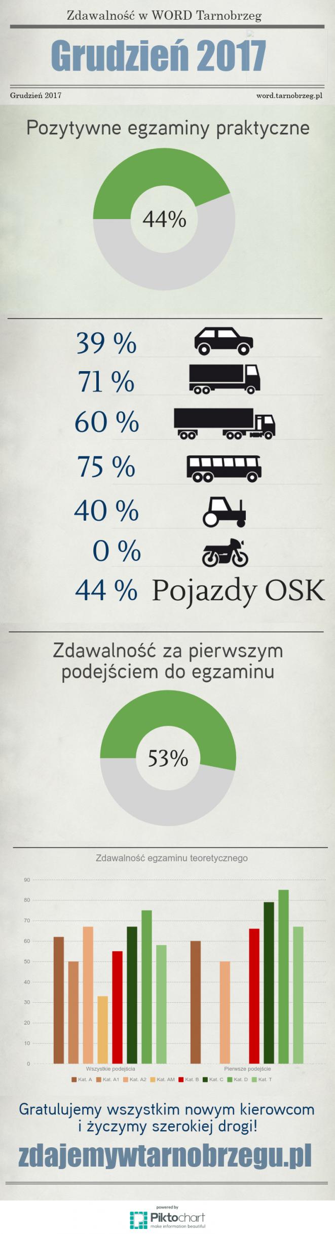 Statystyki 12 2017