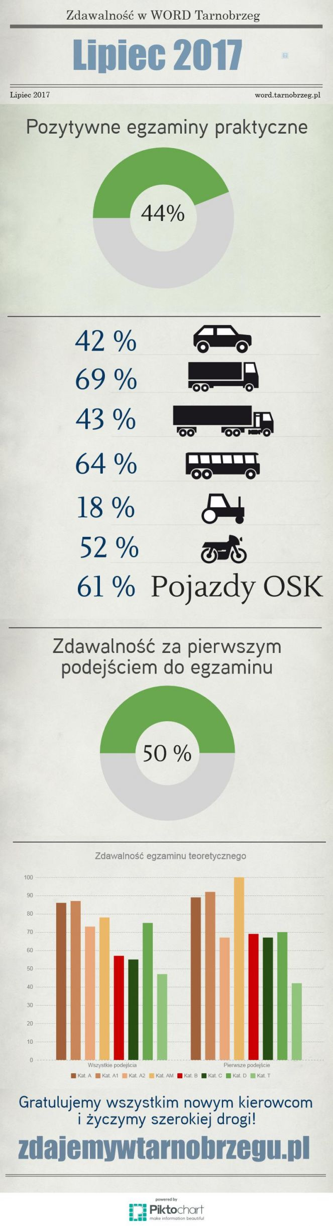 Statystyki lipiec 2017
