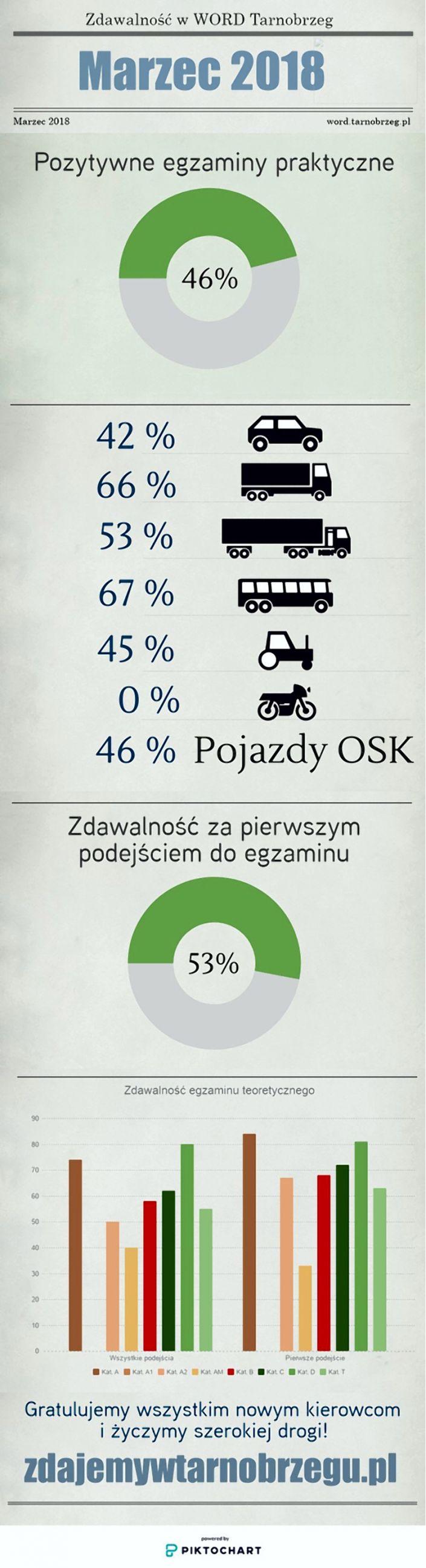 statystyka marzec  2018